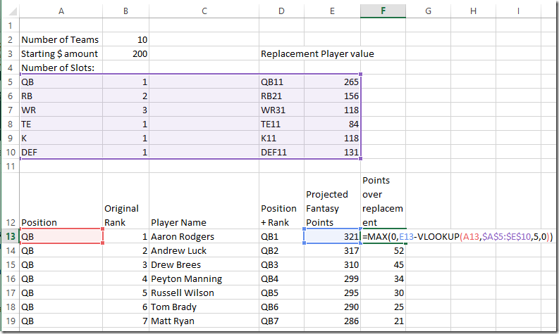 A Simple Fantasy Football Auction Draft Spreadsheet