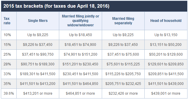 will you pay more or less taxes when you get married